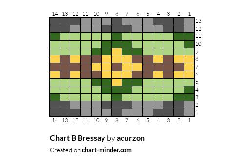Chart B Bressay