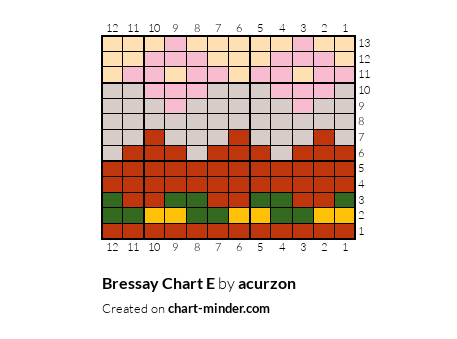 Bressay Chart E