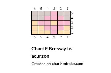 Chart F Bressay