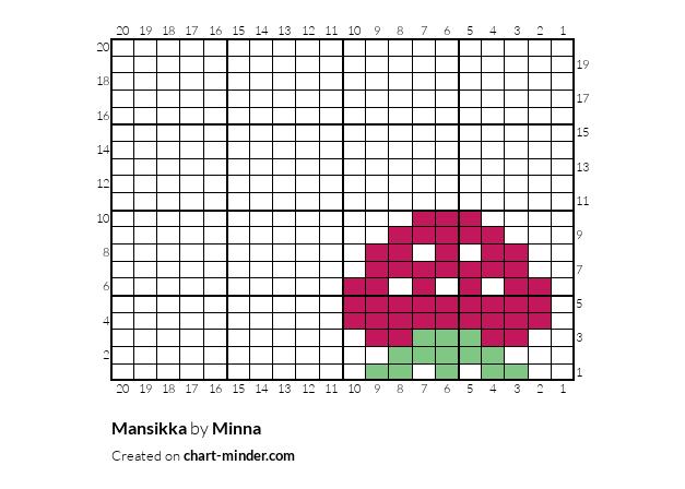 Mansikka