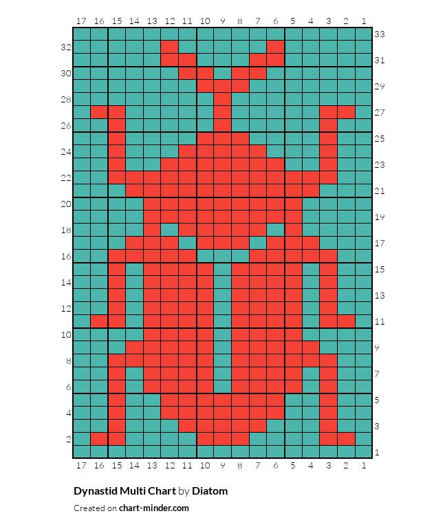 Dynastid Multi Chart