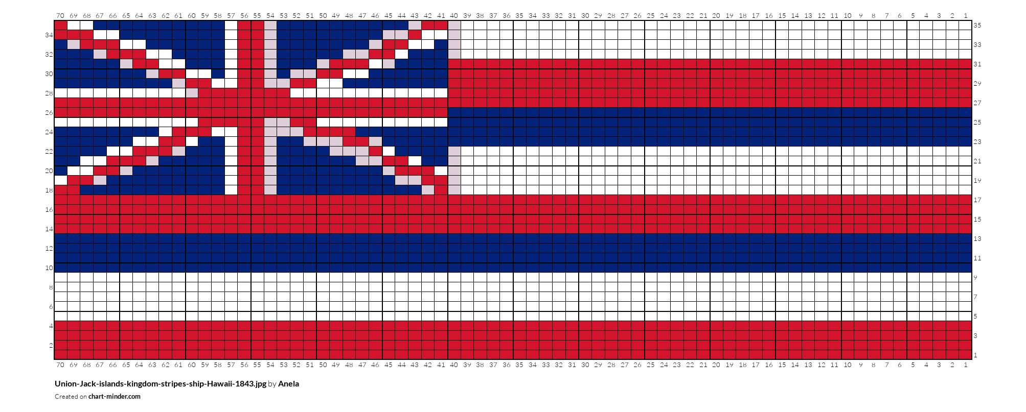 Union-Jack-islands-kingdom-stripes-ship-Hawaii-1843.jpg