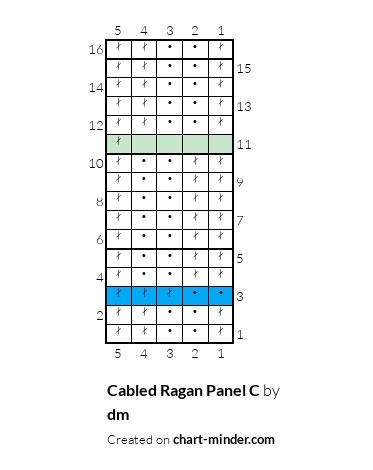 Cabled Ragan Panel C